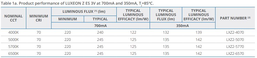Tehnični podatki LUXEOS ZES LED kit komplet
